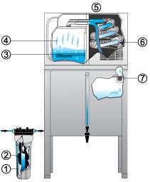 Waterwise дистиллятор 7000 серия устройство, принцип работы