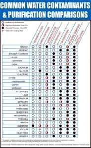 Сравнение эффективности различных методов очистки воды
